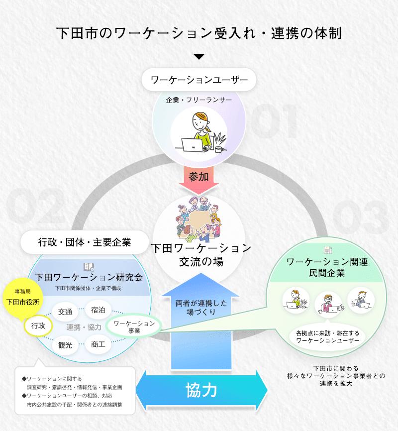 下田市のワーケーション受入れ・連携の体制
